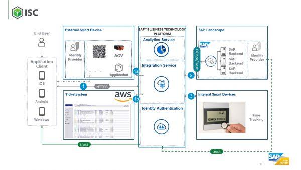 SAFELOG und ISC liefern Komponenten für die modernste Automobilfabrik der Welt auf Basis eines SAP S/4HANA-Systems