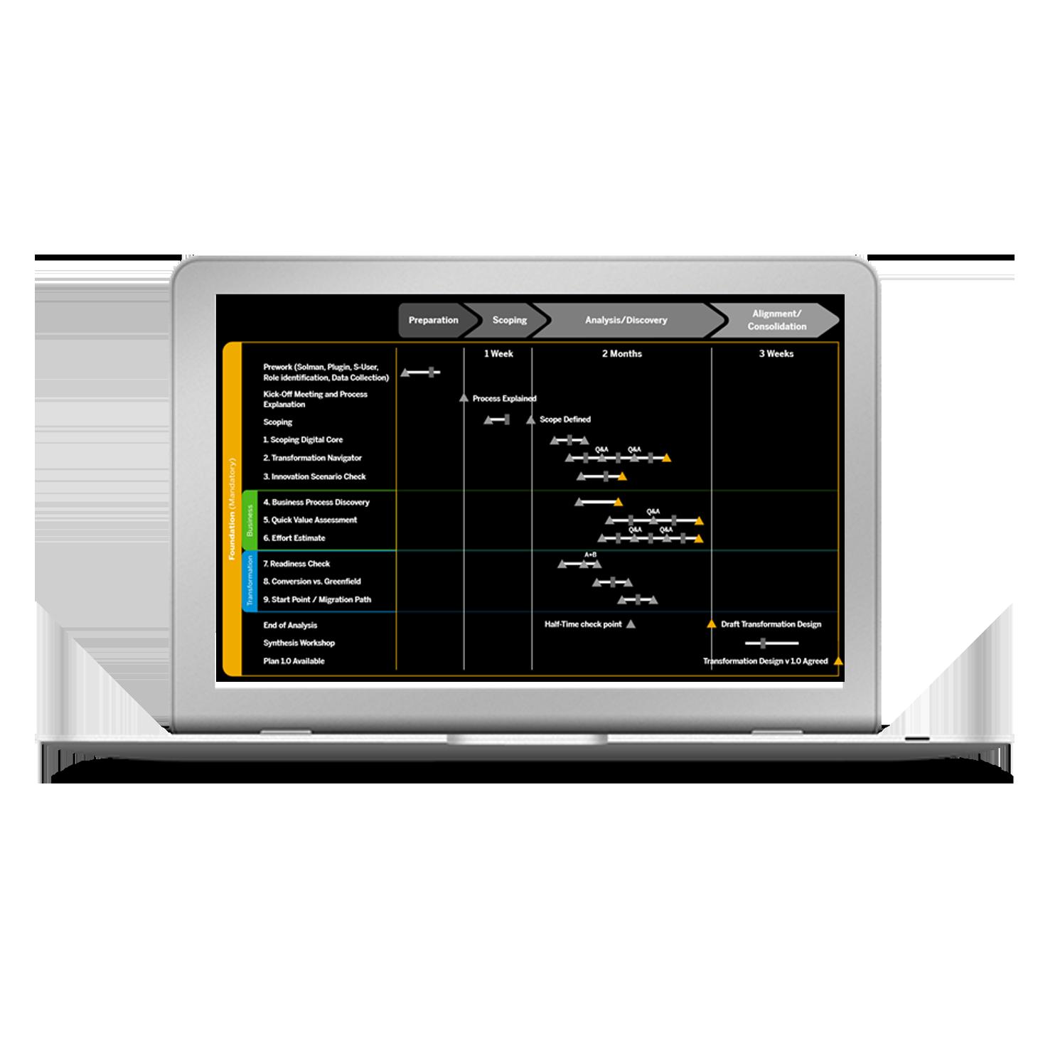 SAP ERP zu SAP S/4HANA - Conversion Guide für die Migration